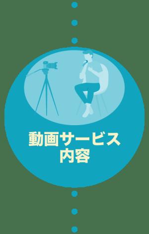 動画サービス内容