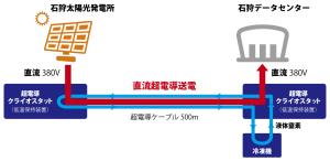 直流超電導送電500m図