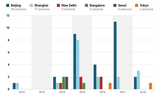 Trung Quốc chiếm 80% startup tỷ đô của châu Á