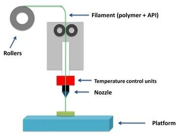 FDM with a drug-loaded filament.