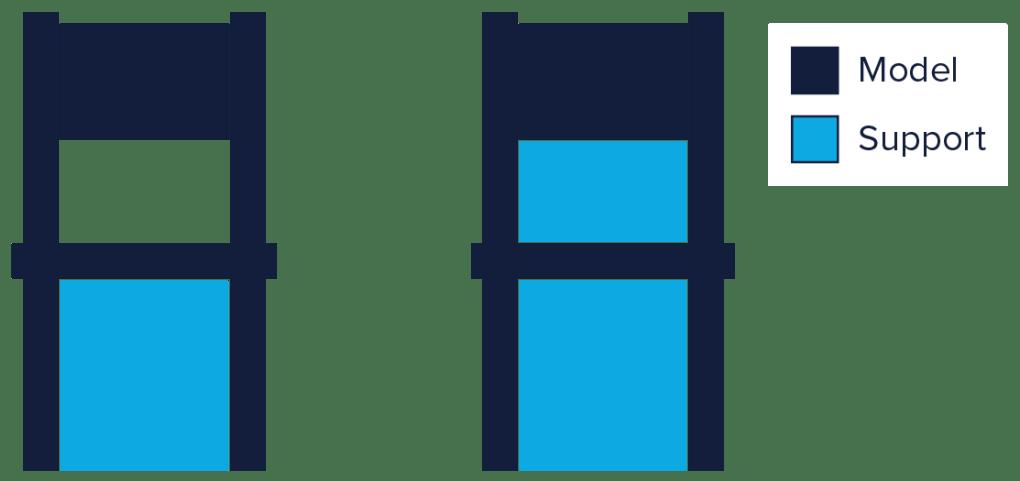 Cura'da iki tür destek yapısı yerleşimi: Her Yer ve Dokunma Metresi