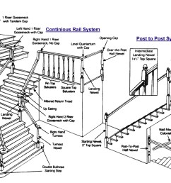 save money and time building a post to post staircase no fittings will save you money on buying the fittings and paying a high price for  [ 1464 x 899 Pixel ]