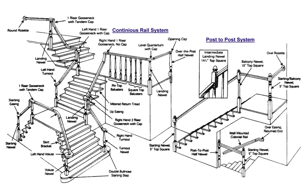 medium resolution of save money and time building a post to post staircase no fittings will save you money on buying the fittings and paying a high price for