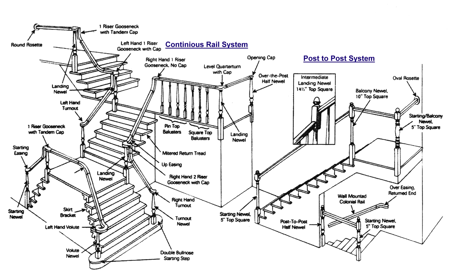 hight resolution of save money and time building a post to post staircase no fittings will save you money on buying the fittings and paying a high price for