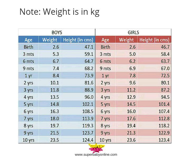 My baby is 1.4yrs...her weight is 9.6kg...birth weight was ...