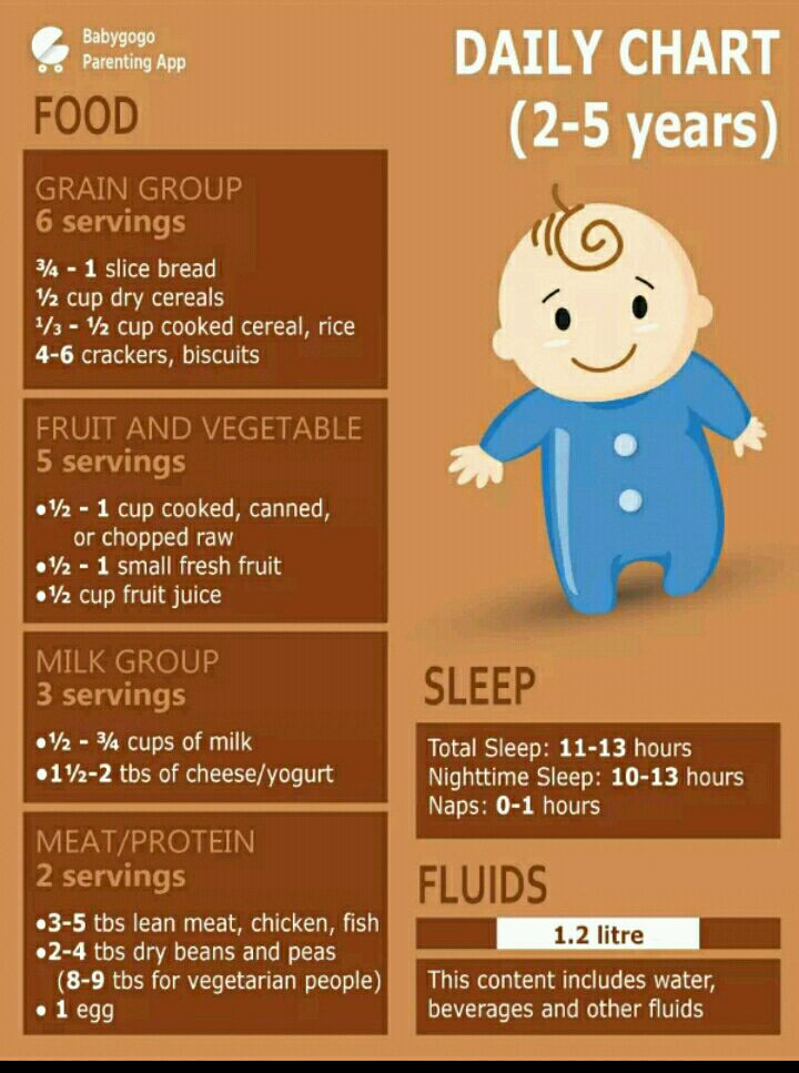 food chart for 3 year old baby boy