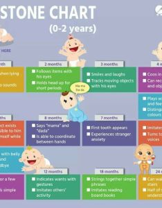 See this milestone chart also development in first year rh babygogo