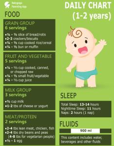 also diet chart for years boy rh babygogo