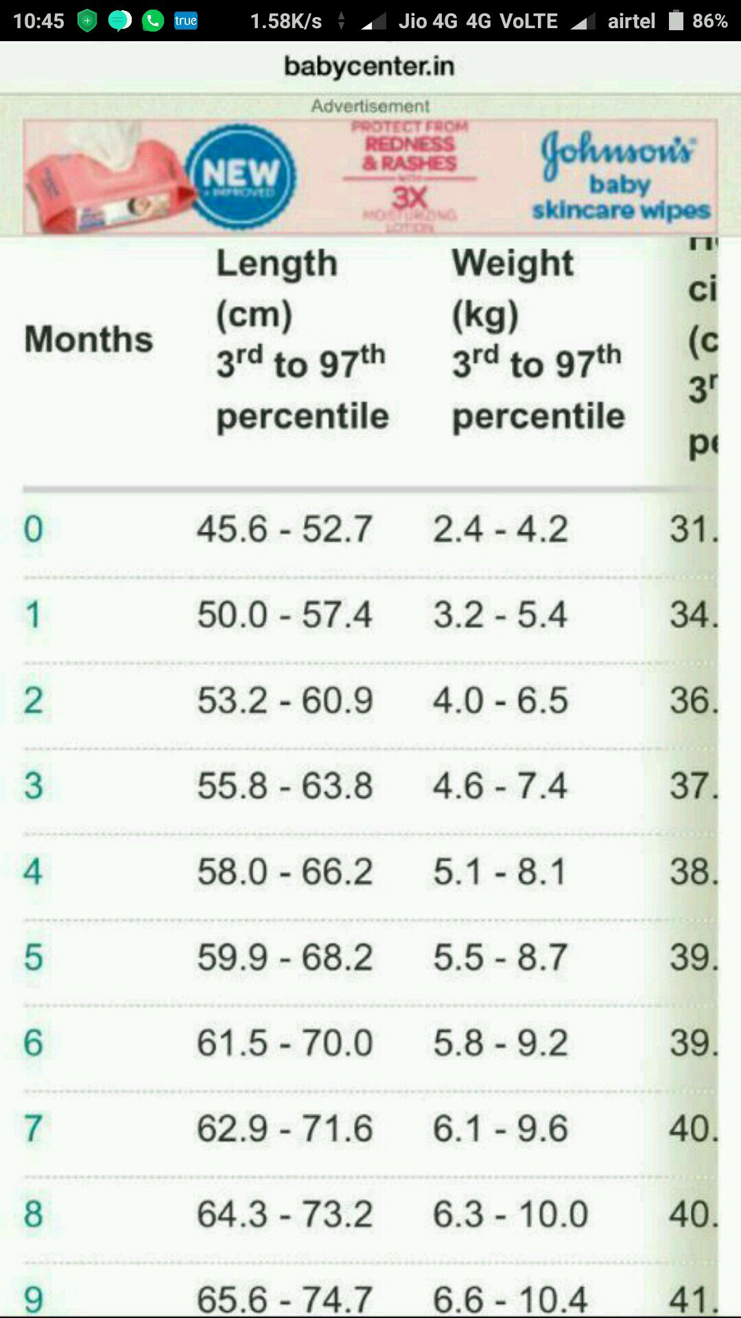 How Much Should A 2 Month Old Weigh : should, month, weigh, Month, Weight, Chart, Daval
