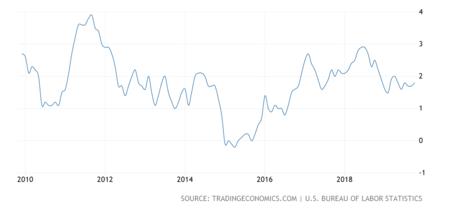 United States Inflation Cpi 2x
