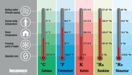 Temperatura semiconductores.
