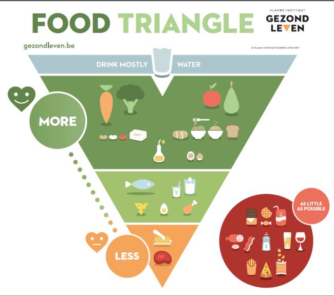piramide-belga-comida