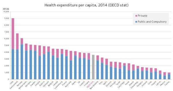 Oecd Health Expenditure Per Capita By Country Svg