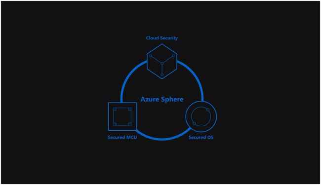 Azure Sphere