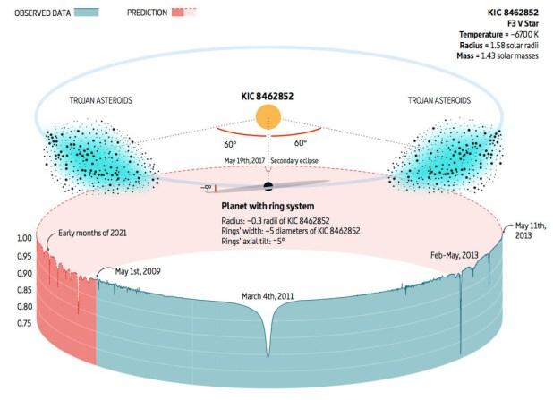 Tabby Teoria Asteroides