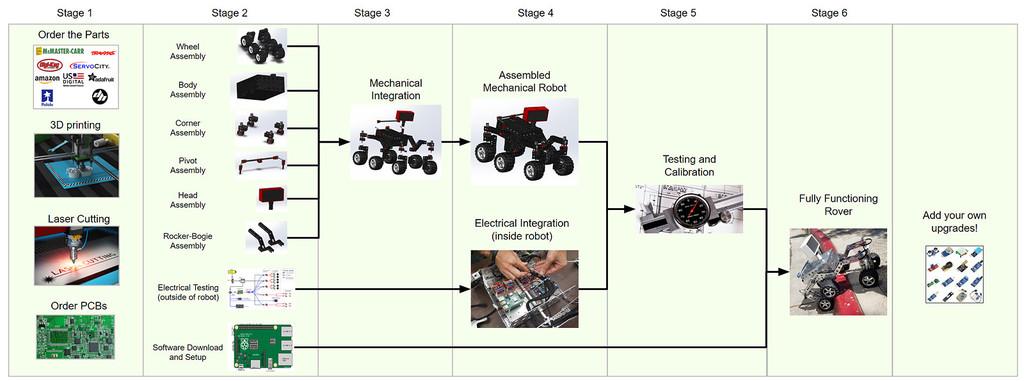 Rover Hoja De Ruta