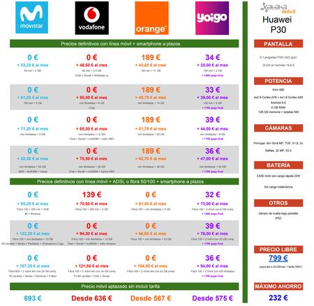 Comparativa Precios Huawei® P30 A Plazos Con Movistar® Vodafone® Orange® Yoigo