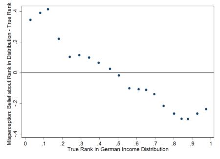 Gráfico que muestra la percepción relativa de ingresos y la distribución real en Alemania.