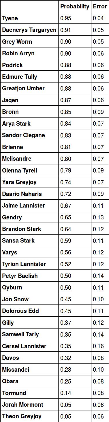 Tabla de probabilidad de muerte de los personajes de Juego de Tronos