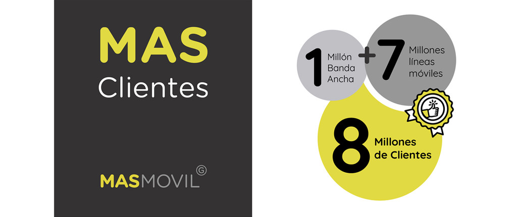 El Grupo MásMóvil supera los ocho milones de visitantes 2 años y medio después de comprar Yoigo y Pepephone