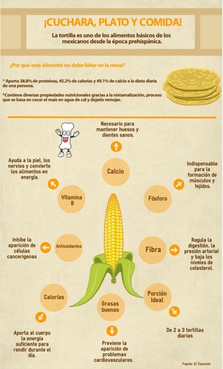 Infografa la tortilla mexicana sinnimo de plato