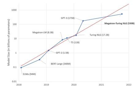 Model Size Graph 1024x661
