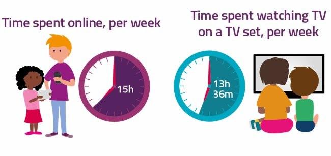 Internet vs. Televisión