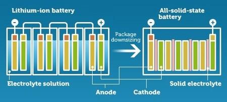 Bateria Liquido Solido