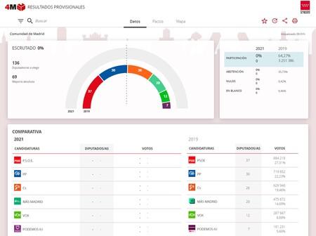 Web de resultados de las elecciones madrileñas de 2021