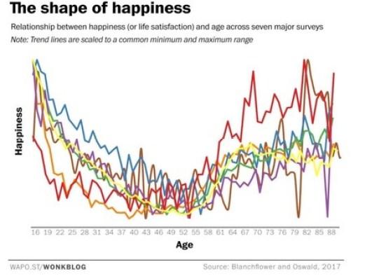 Los peores años de nuestra vida: nunca se es tan infeliz como en la crisis de los 40