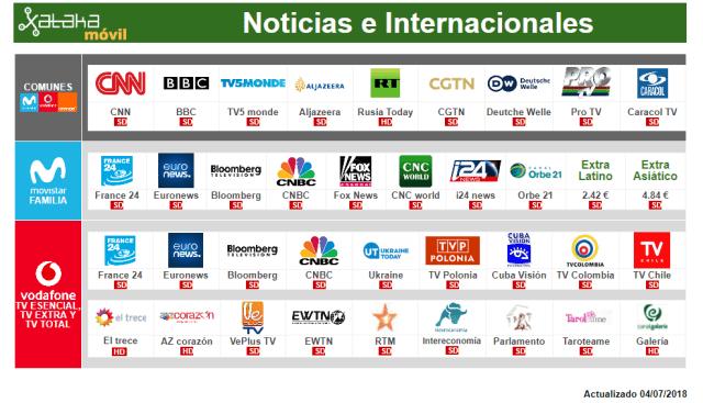 Comparativa Canales De Pago Internacionales Y De Noticias Con Movistar℗ Vodafone℗ Orange℗ Yoigo