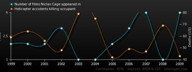 Correlación no implica causalidad, hay que decirlo más