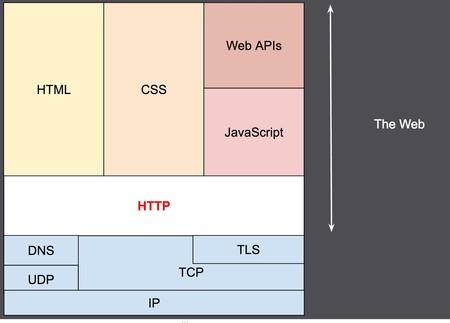 Los Protocolos Que Se Usan En Internet