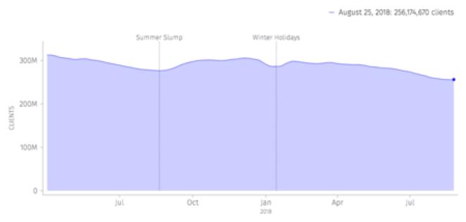 Atividade do usuário Firefox Relatório de dados públicos 2018 08 28 16 46 54