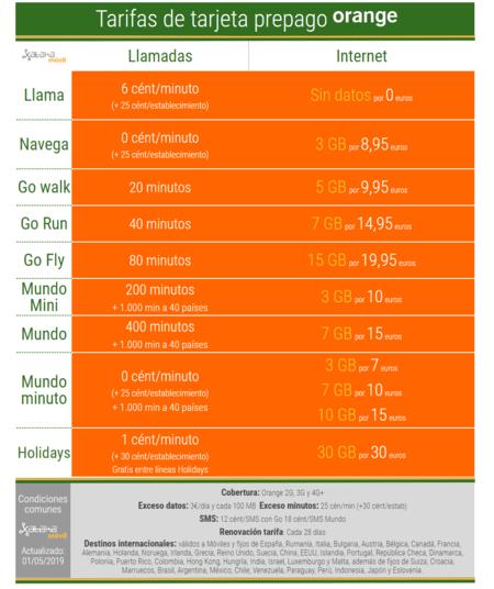 Tarifas De Tarjeta Prepago Orange