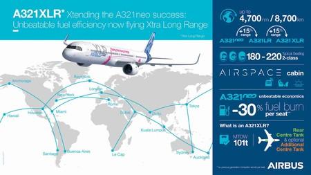 Basado en la versión A321neo de fuselaje estirado, Airbus lanzó el A321XLR a principios de este año para ofrecer a las aerolíneas aún más alcance y también crear valor adicional para los operadores al reducir el consumo de combustible en un 30% por asiento que los aviones de la competencia de la generación anterior.