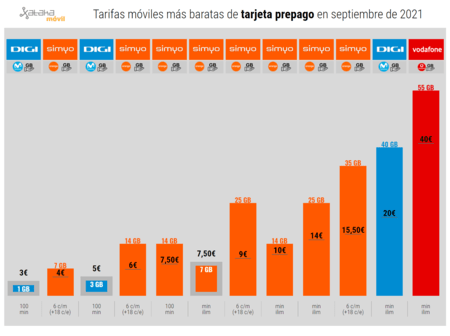 Tarifas Moviles Mas Baratas De Tarjeta Prepago En Septiembre(mes) De 2021