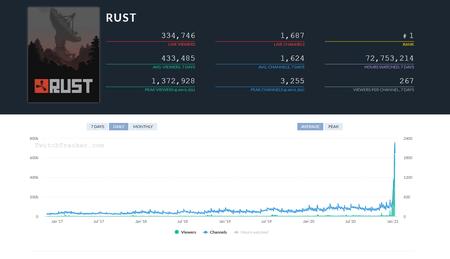 Estadísticas de Rust en Twitch.
