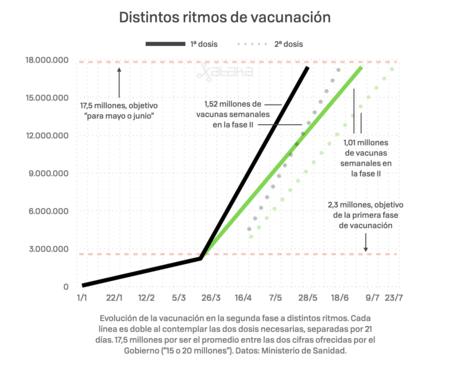 Ritmo De Vacunacion V3 001