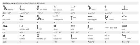 %name Tutorial: ¿Te gustaría aprender a leer jeroglíficos? Aquí te explicamos con un mini tutorial