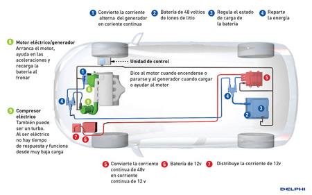 Sistema Mild Hybrid 48v