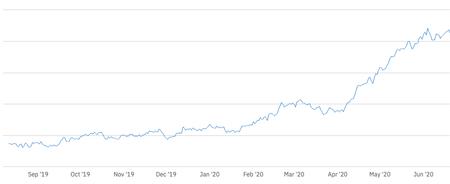 Evolución del número de desarrolladores que integran RevenueCat. Fuente: RevenueCat