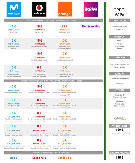 Comparativa Precio Oppo℗ A16s A Plazos Con Tarifas Movistar℗ Vodafone℗ Orange