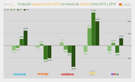 Evolucion Ganancia Neta Movil Los Meses De Octubre Entre 2015 Y 2018
