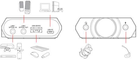 Sound BlasterX G5: Análisis