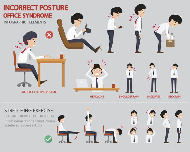 Sindrome De La Oficina