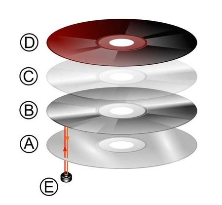 Capas de un disco compacto