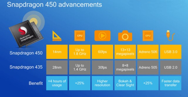 Snapdragon 450 vs Snapdragon™ 435