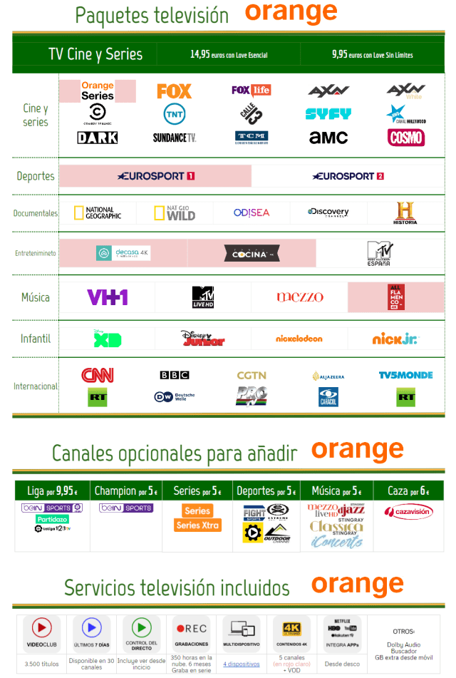 Nueva Oferta Orange℗ Tv Julio(mes) 2018