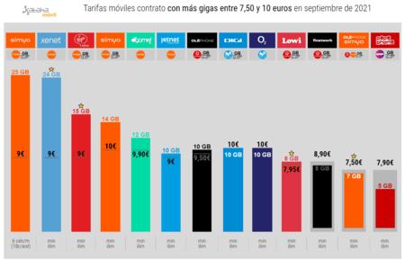 Tarifas Moviles Contrato Con Mas Gigas Entre 7 50 Y 10 Euros En Septiembre(mes) De 2021